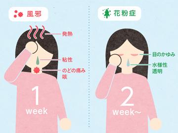 症 の 花粉 痛み 喉